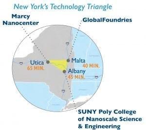 Technology Triangle